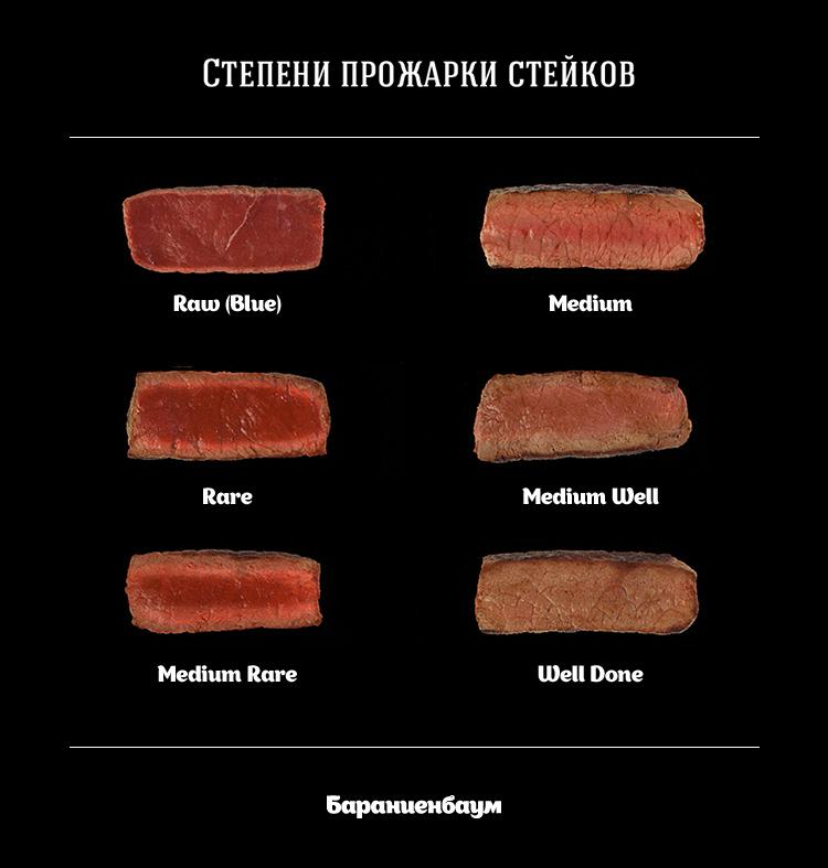 ️6 степеней прожарки стейка [достоверная информация] | заметки официанта