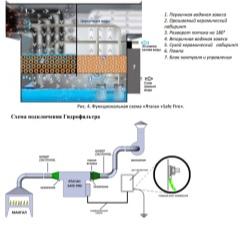 Гидрофильтры airnova aqua