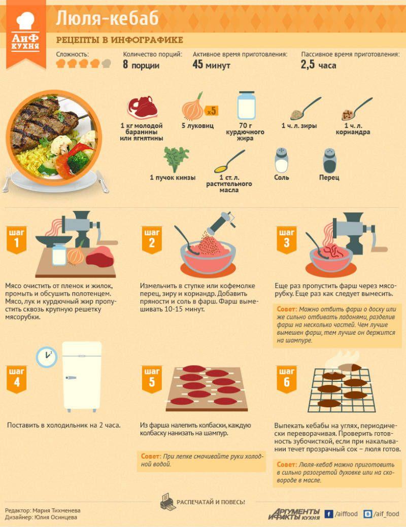 Люля-кебаб из баранины в домашних условиях: рецепты, особенности приготовления - onwomen.ru