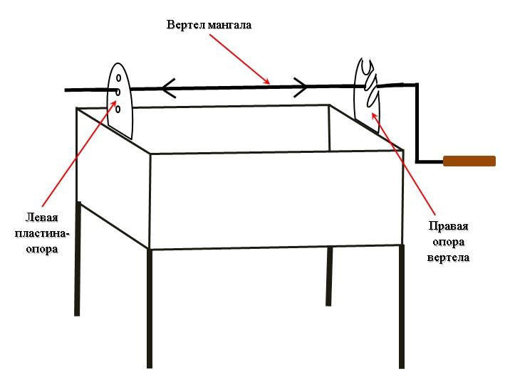 Как сделать своими руками электропривод для мангала