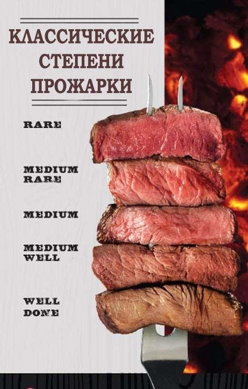 Готовим идеальный стейк с разной степенью прожарки мяса