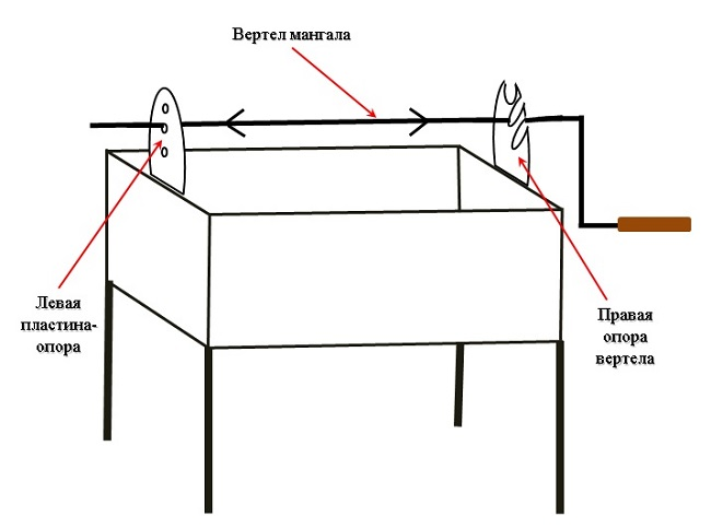 Процесс изготовления вертела для мангала