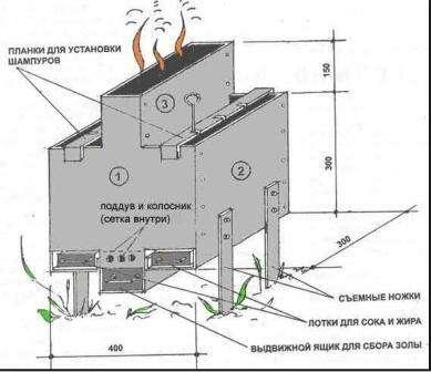 Как сделать барбекю своими руками — чертежи, пошаговая инструкция