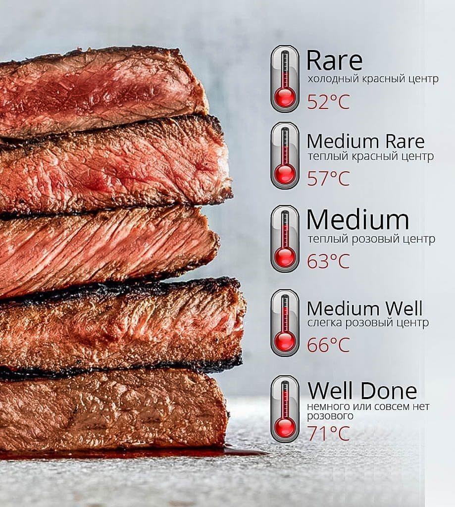 Прожарка мяса медиум  виды стейков