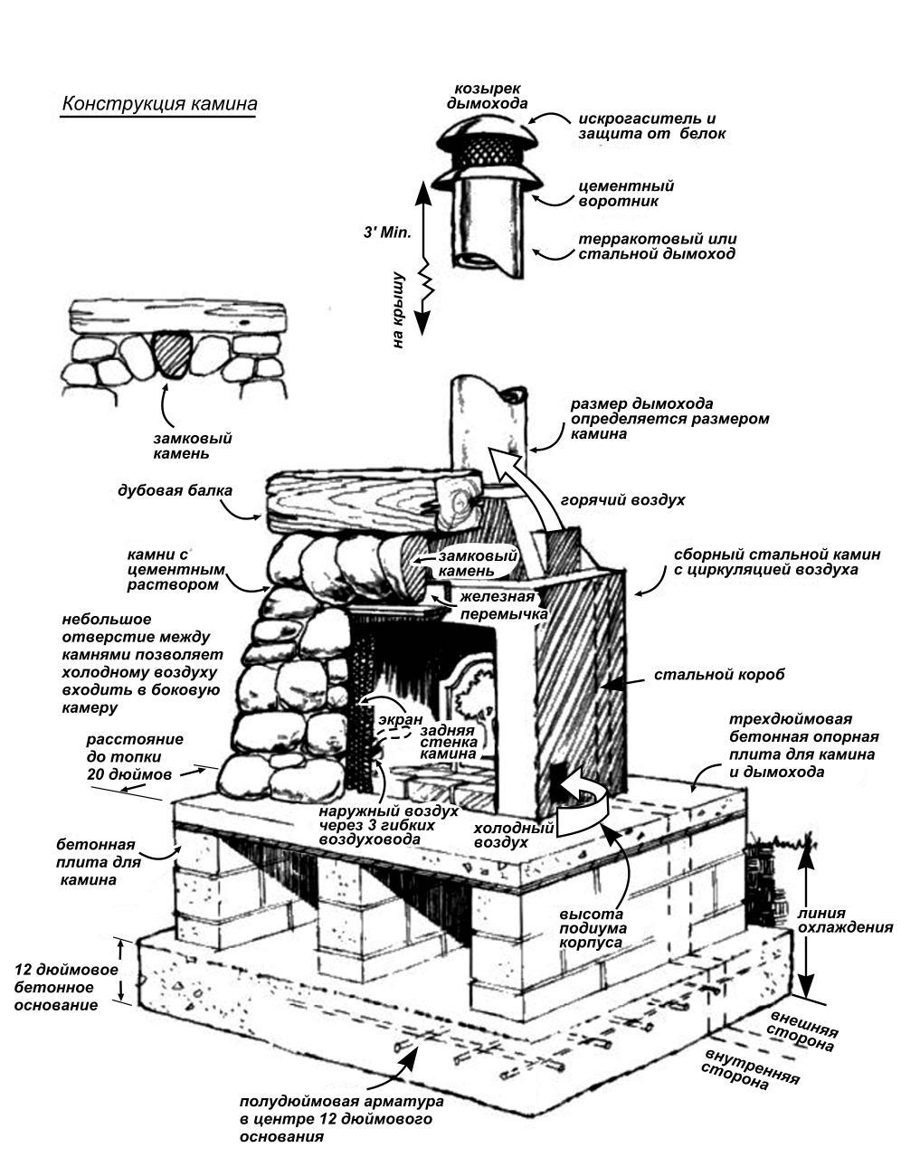 Как сделать мангал из камня своими руками: подготовка и строительство